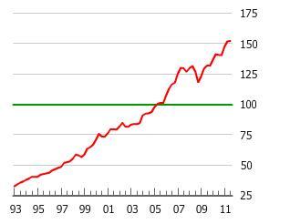 Norway Housing Bubble