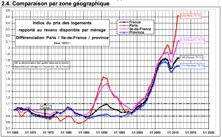 The French Housing Bubble (incl. Paris Housing Bubble)