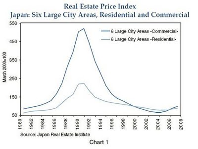 Japan's Real Estate Bubble Chart