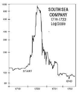 South Sea Company Chart
