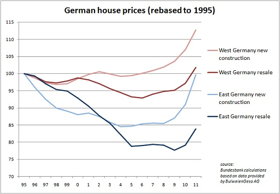 German Housing Bubble
